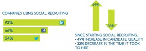 Social Recruting stats